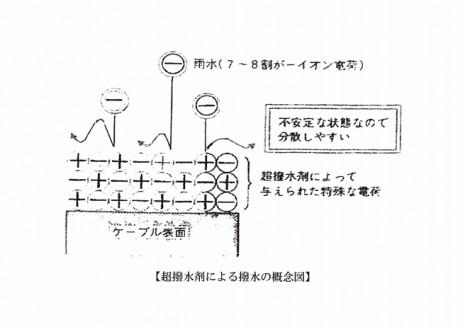 特殊なイオン電荷(+-+-+-+-)による撥水の概念