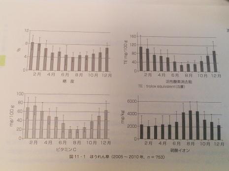 ほうれん草データ(4つの指標)